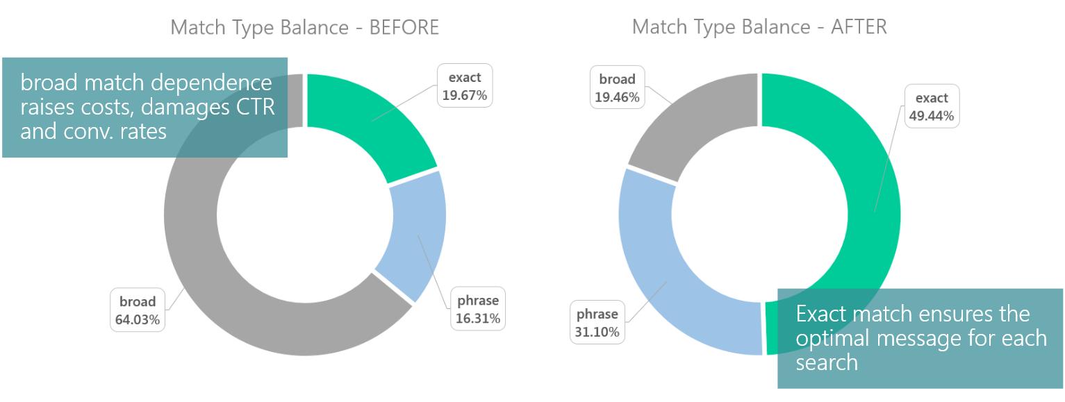 Student Loans-SQDNA (exact match)